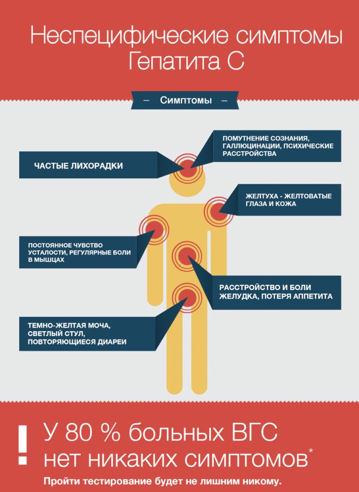 Неспецифические симптомы гепатита С