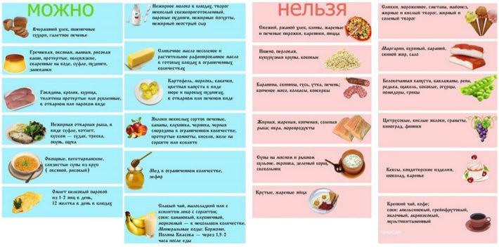 Разрешенные и запрещенные продукты при гепатите В