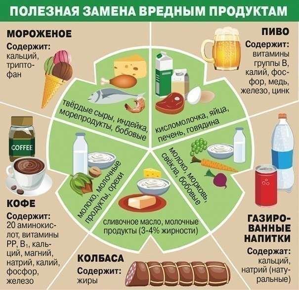 Замена вредных продуктов при гепатите В