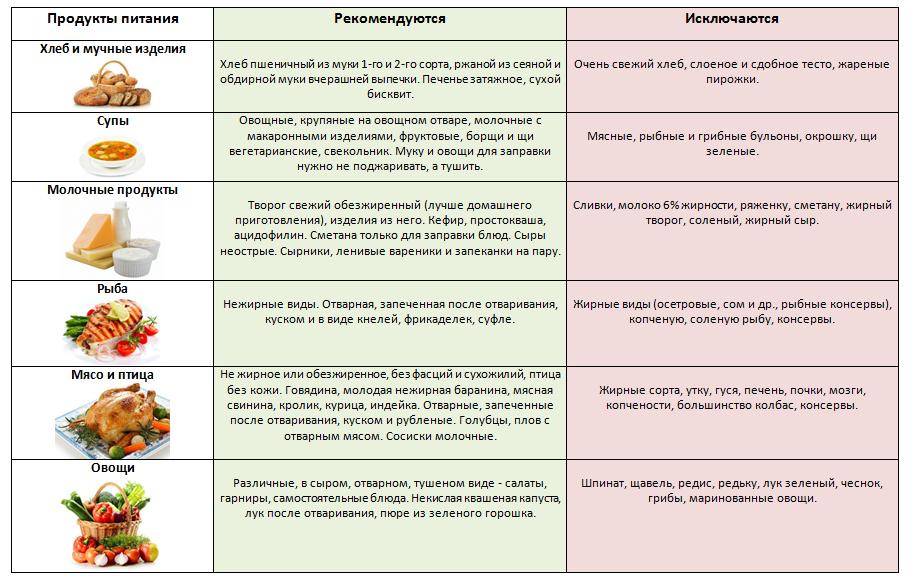 Особенности питания при хроническом гепатите С