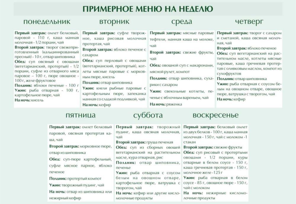 Примерное меню при Диете 5