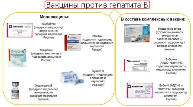 Вакцины против гепатита Б