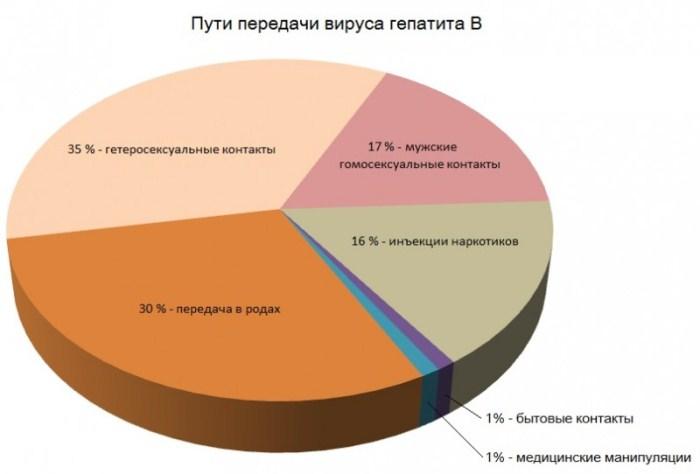 Пути передачи вируса гепатита B