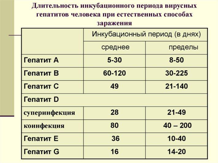 Продолжительность инкубационного периода гепатита