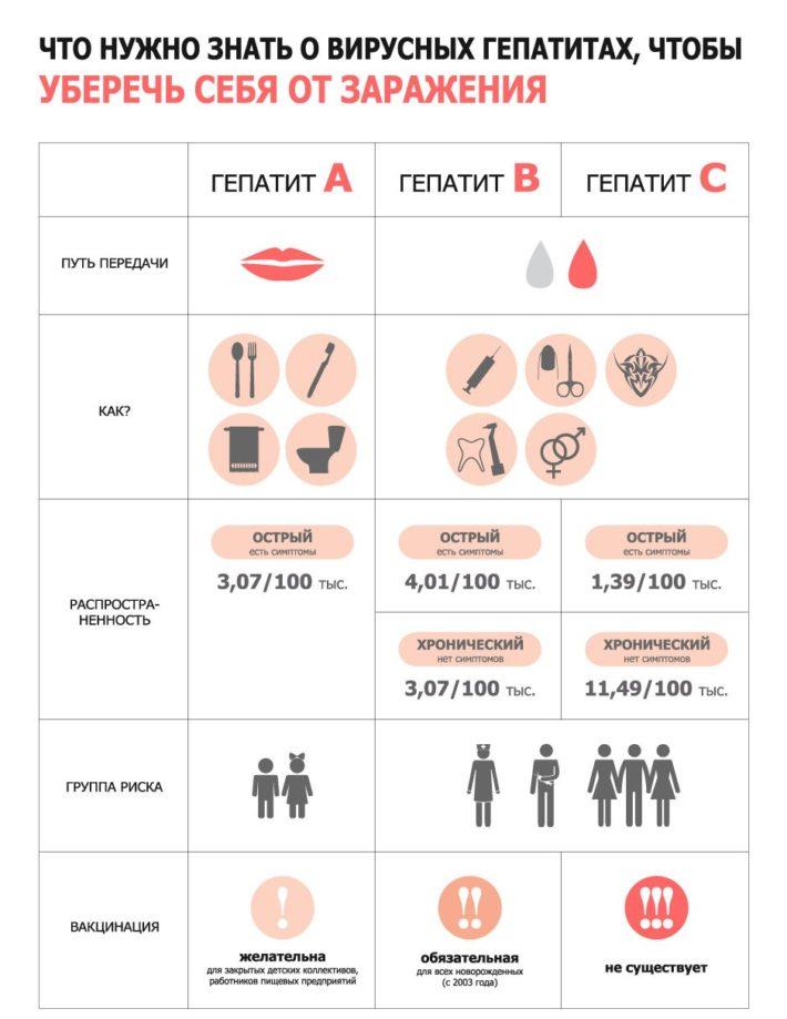 Общая информация о гепатите С