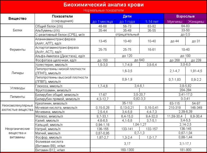 Нормальные показатели биохимического анализа крови