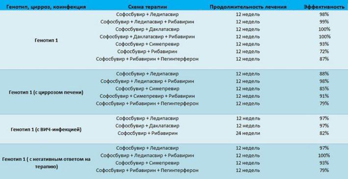 Оптимальная схема лечения гепатита С с генотипом 1b