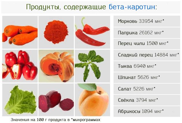Наиболее богатые бета-каротином продукты