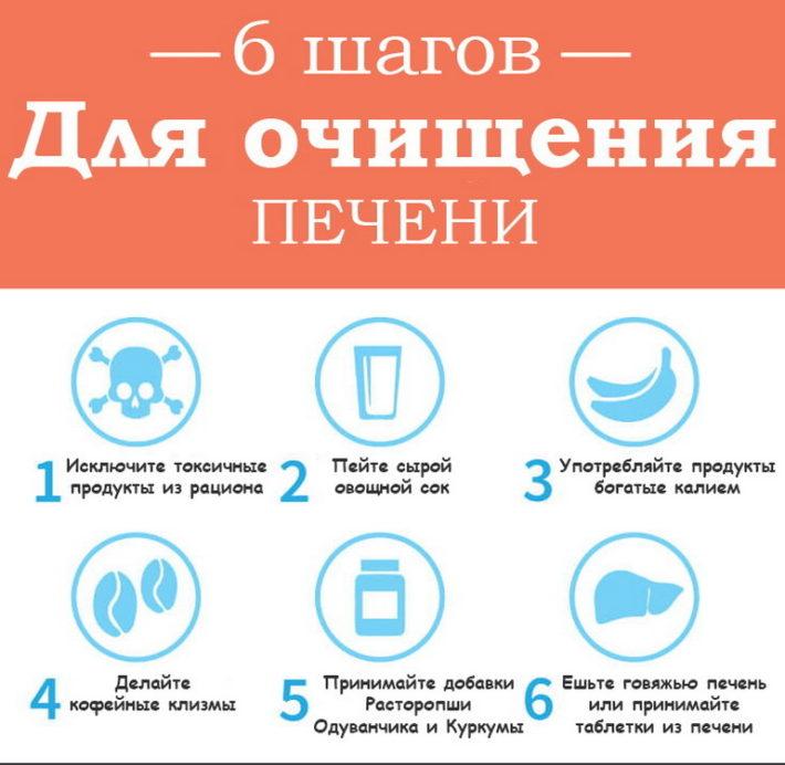 6 шагов для очищения печени в домашних условиях