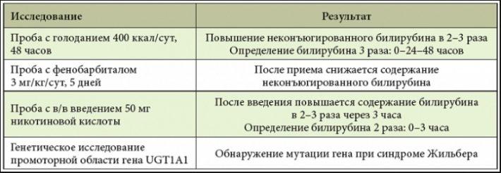 Диагностика синдрома Жильбера