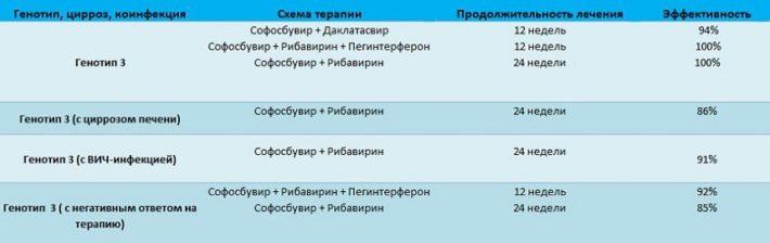 Схема лечения гепатита С для третьего генотипа