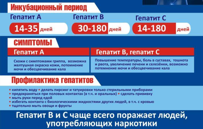 Общая информация о гепатитах