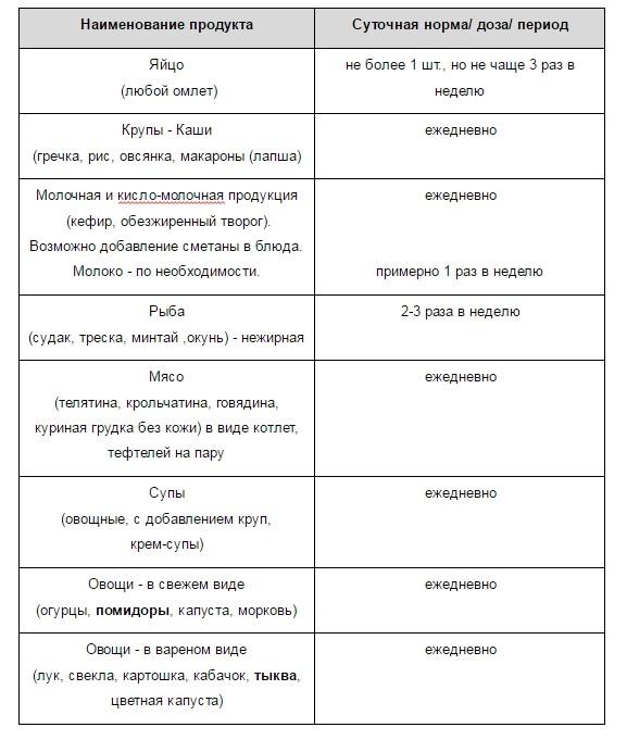 Разрешенные продукты при циррозе
