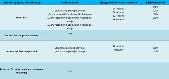 Схема лечения гепатита С для второго генотипа
