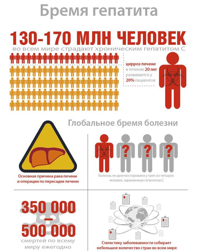 Статистика гепатита