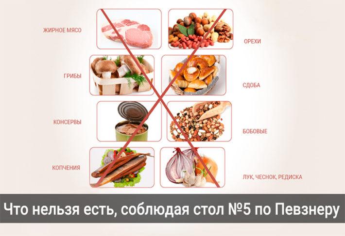 Запрещенные продукты по Певзнеру