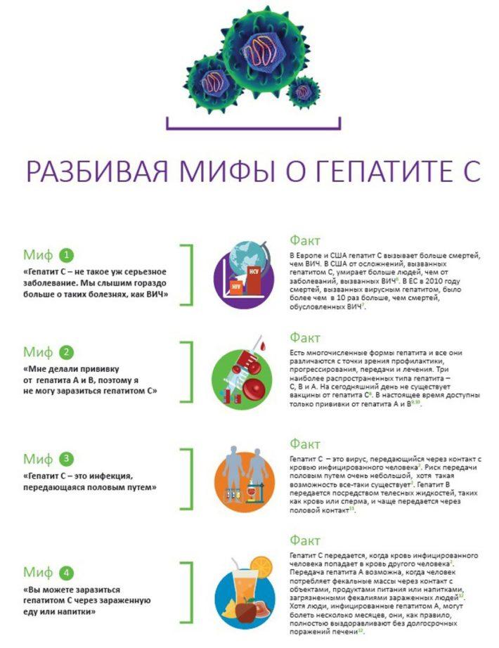 Мифы и факты о гепатите С