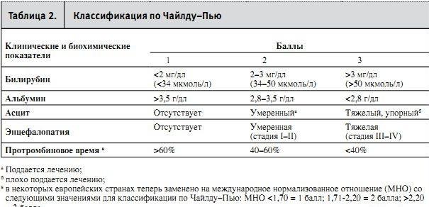 Классификация цирроза по шкале Чайлду-Пью