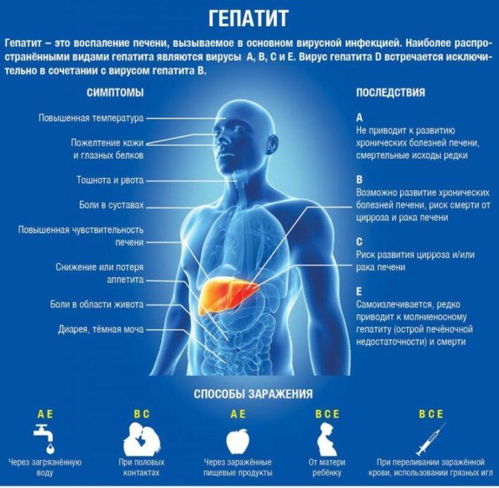 Характеристика гепатитов