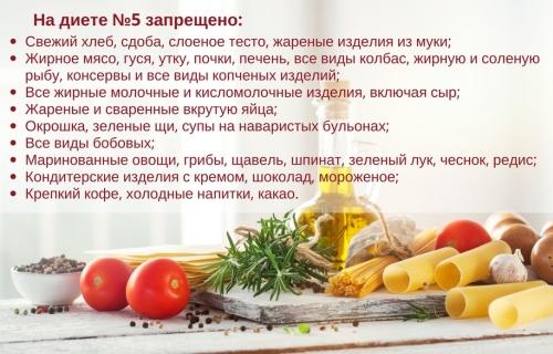 Запрещенные продукты при диете №5