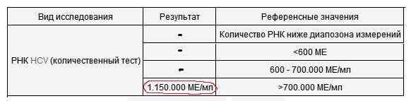 Пример результатов количественного теста на гепатит С. количественный ПЦР
