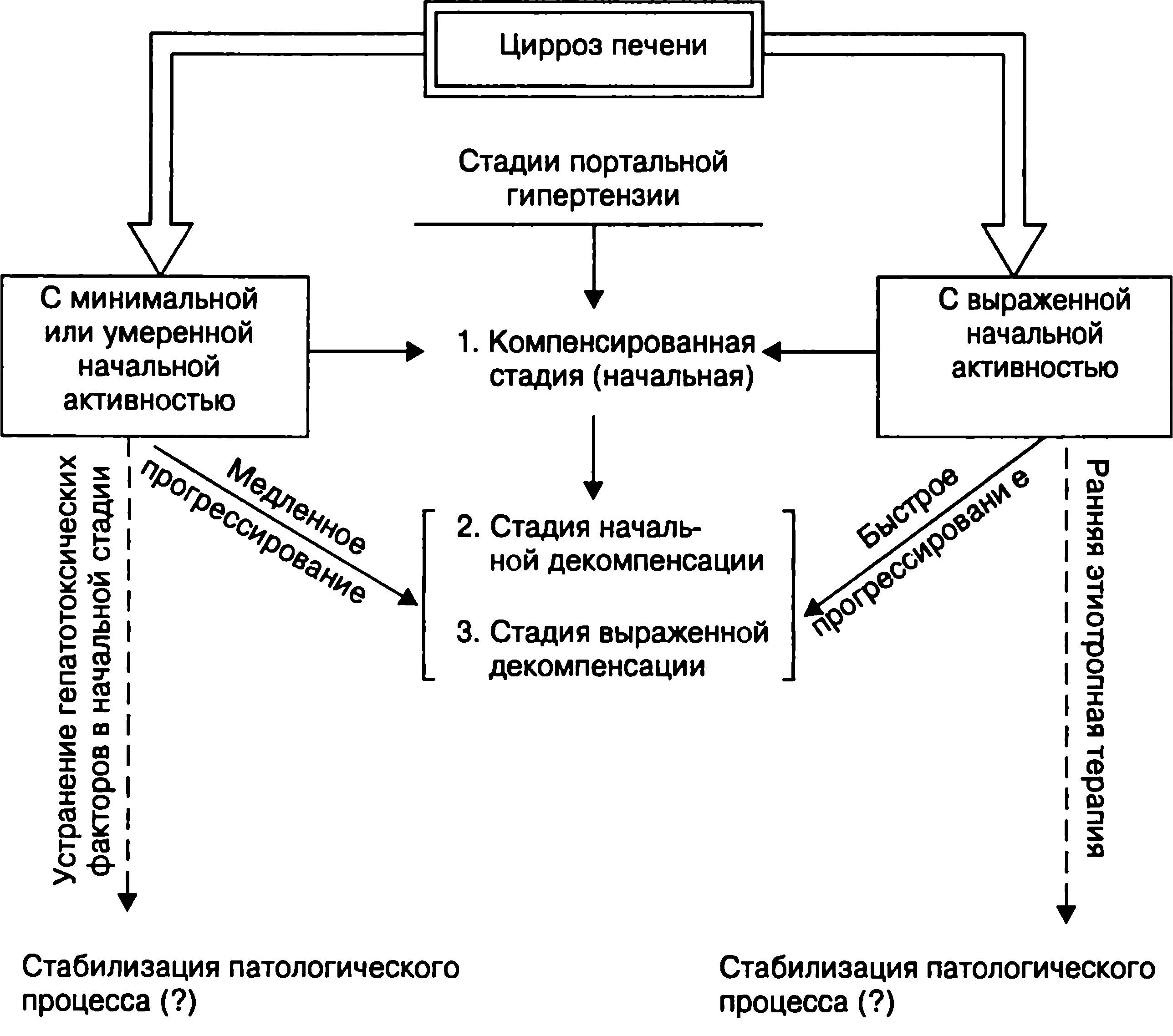 Стадии и эволюция цирроза печени