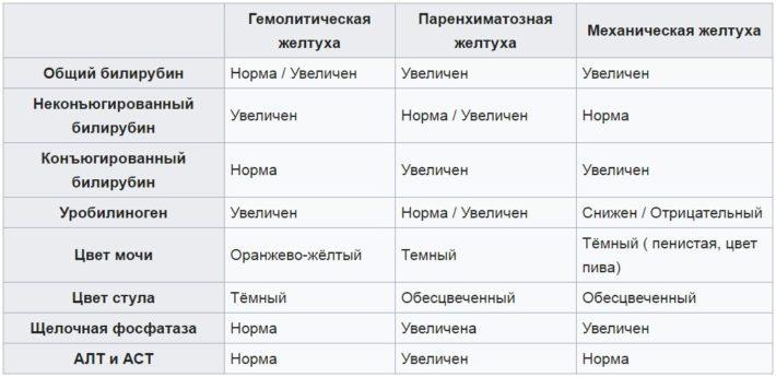 Показатели при надпеченочной желтухе