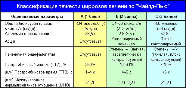Классификация цирроза по Чайлду-Пью