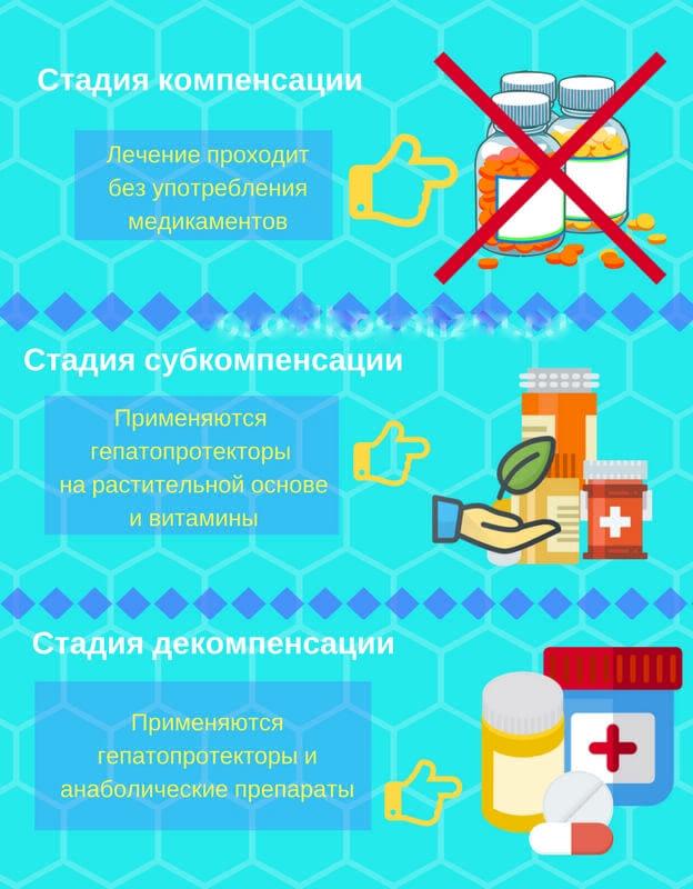 Стадии цирроза и лечение