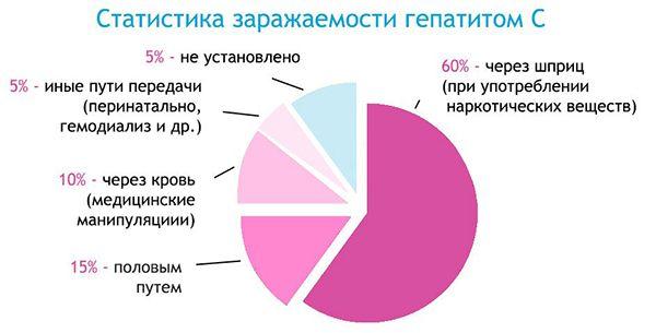 Статистика заражаемости гепатитом С