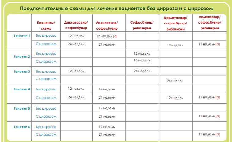 Схемы лечения гепатита С