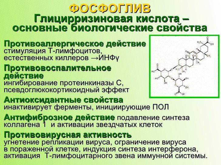 Основные биологические свойства глицирризиновой кислоты