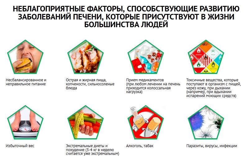 Факторы, способствующие развитию заболеваний печени