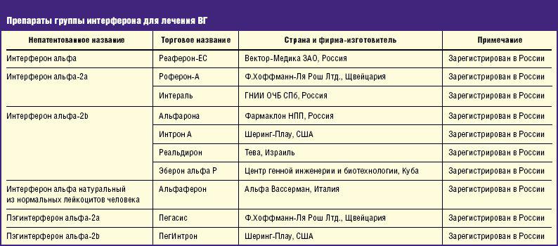 Препараты группы интерферона при лечении ВГ