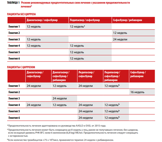 Схема лечения комплексом «Софосбувир и Даклатасвир»