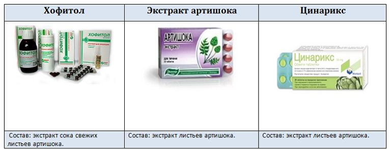 Препараты с экстрактом артишока