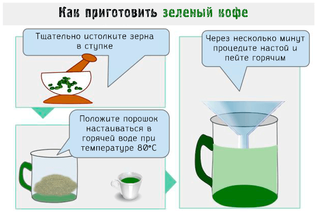 Приготовление зеленого вида