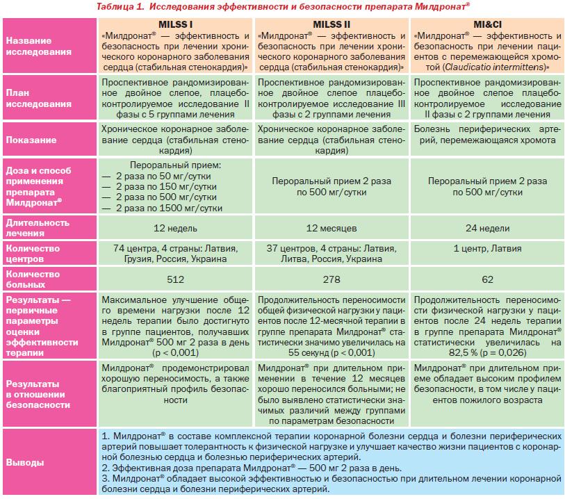 Исследования эффективности препарата