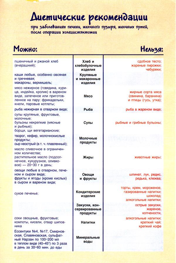 Диетические рекомендации при заболеваниях печени