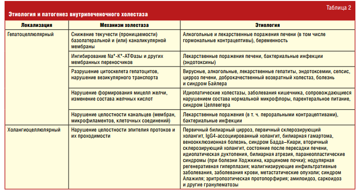 Причины и механизмы развития холестаза
