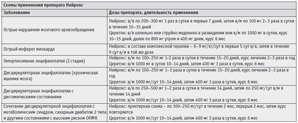 Схемы применения препарата Нейрокс