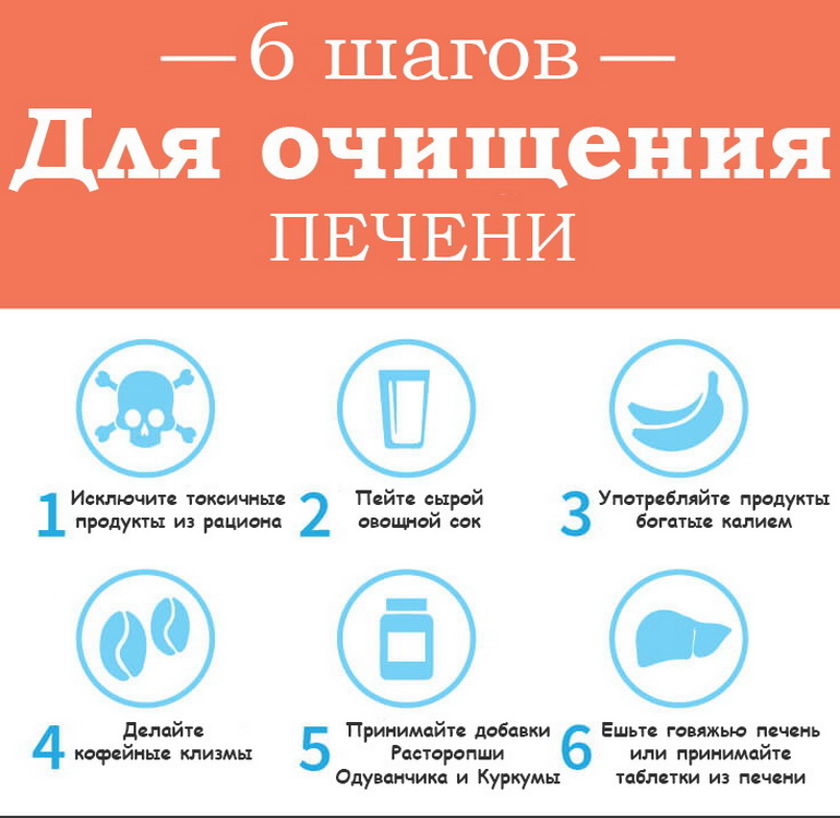 6 шагов для очищения печени