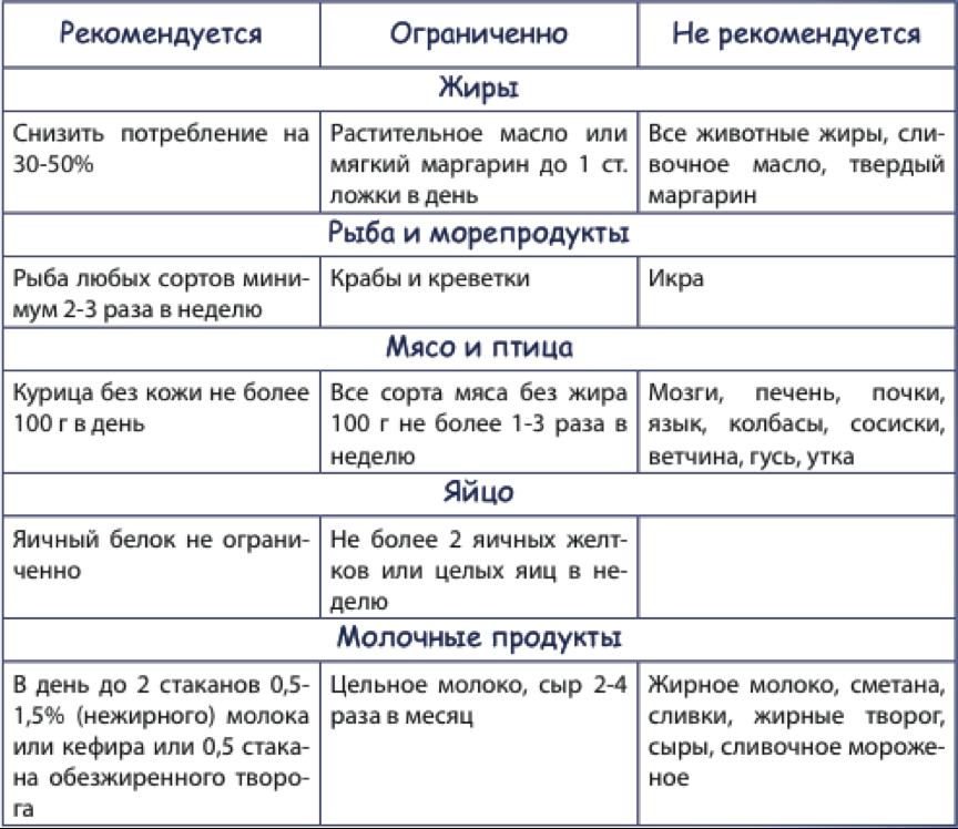 Таблица рекомендуемых и не рекомендуемых продуктов для лиц с повышенным уровнем холестерина в крови