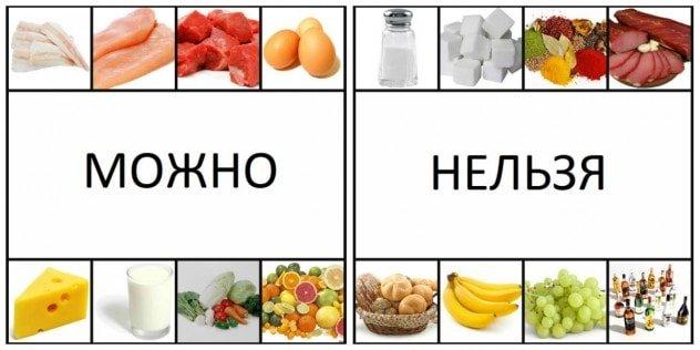 Разрешенные и запрещенные продукты для печени