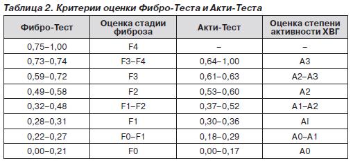 Критерии оценки фибро-теста