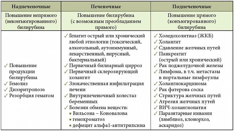 Причины возникновения холестаза