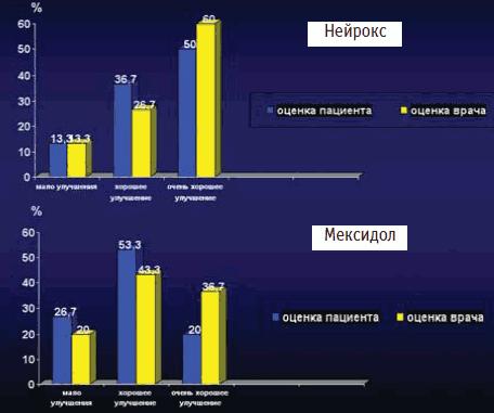 Оценка эффективности лечения препаратами Нейрокс и Мексидол