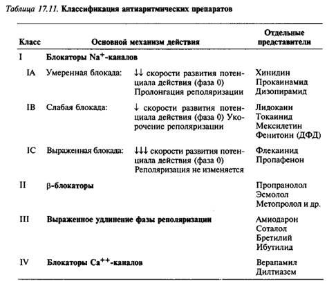Классификация антиаритмических средств