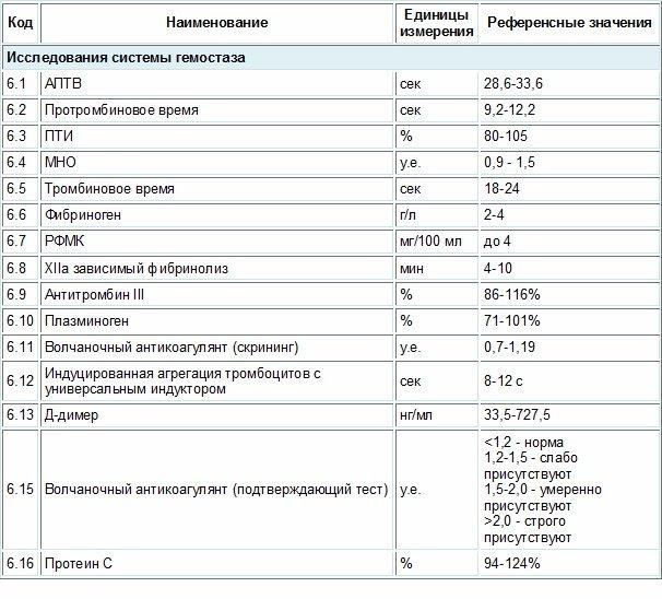 Нормы коагулограммы при беременности
