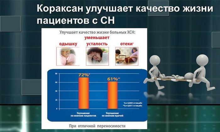 Фармакологические свойства Кораксана